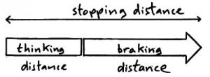 Total Immobilization Distance