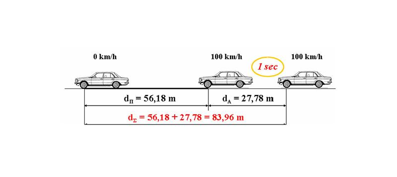 Ταχύτητα - Απόσταση Ακινητοποίησης