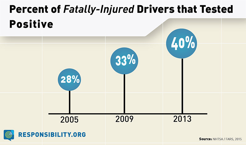 The role of drugs in traffic accidents