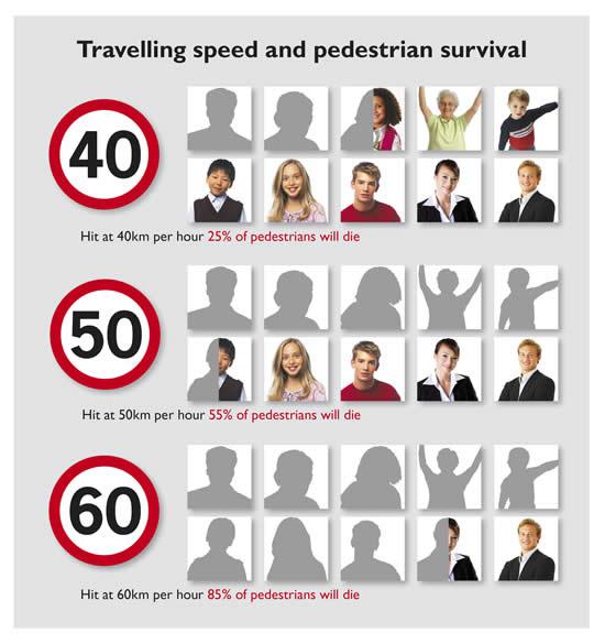 όρια ταχύτητας